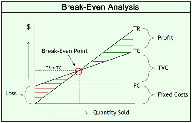 break even analysis for business plan