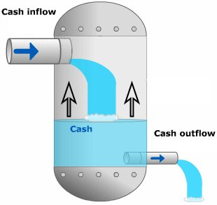 statements of cash flow
